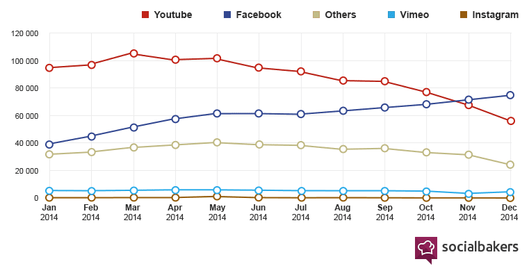 video stats social bakers